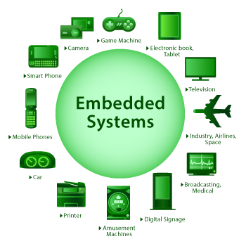 TySOM_Embedded-Systems