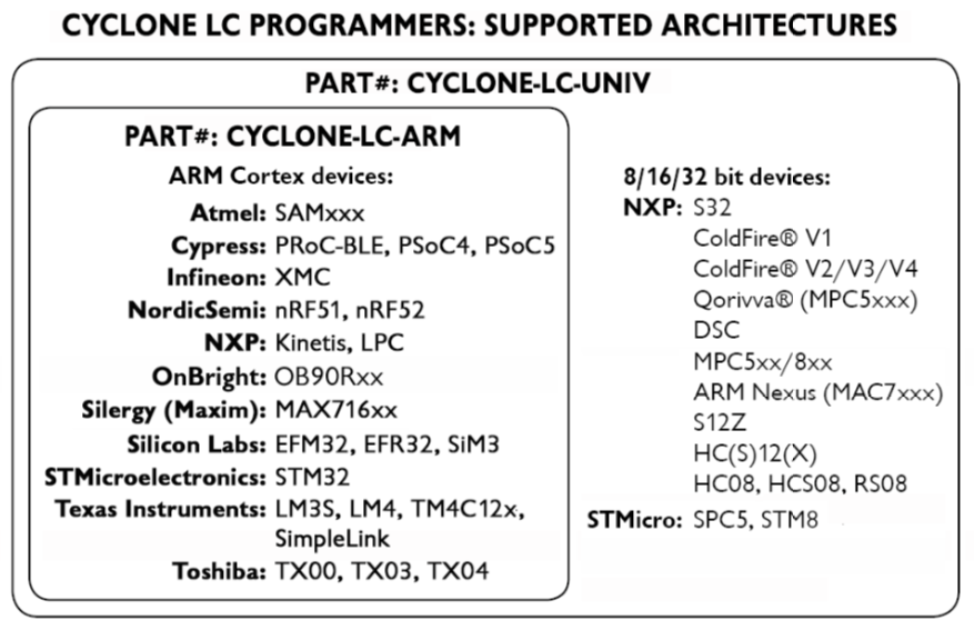 PEmicro Cyclone ARM Programmers Supported Architectures